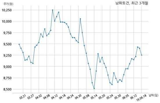 남화토건 광주소망교회와 60억원 계약체결