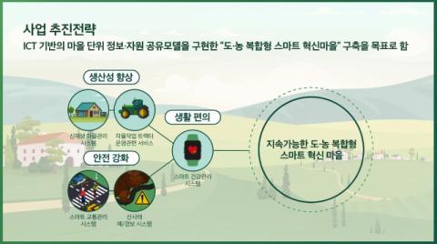 김해시, 진영읍에 도·농복합형 ICT혁신마을 구축