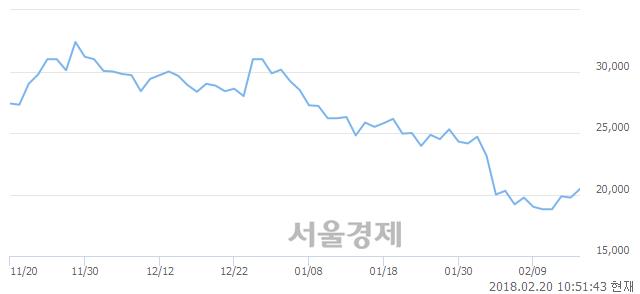 (코)와이엠씨, 3.29% 오르며 체결강도 강세 지속(149%)