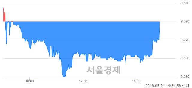 <코>삼보모터스, 매도잔량 557% 급증