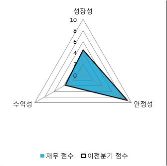 [fnRASSI]대덕GDS(004130) 8.39% 상승
